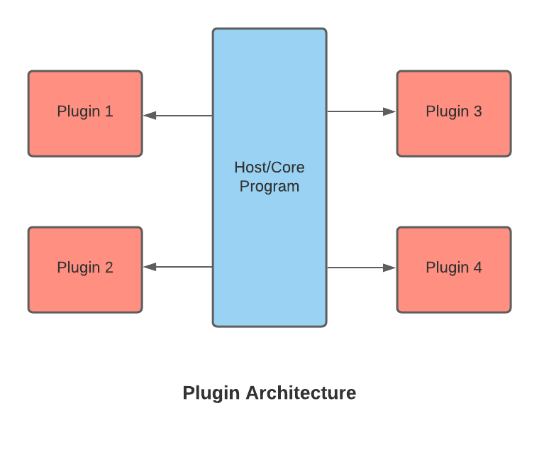 Build%20Plugins%20with%20Pluggy%203e282afb83124aa3a24625f192178932/Plugin_Architecture_.png